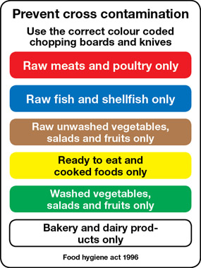 Catering Cross Contamination Food Safety Chopping Boards
